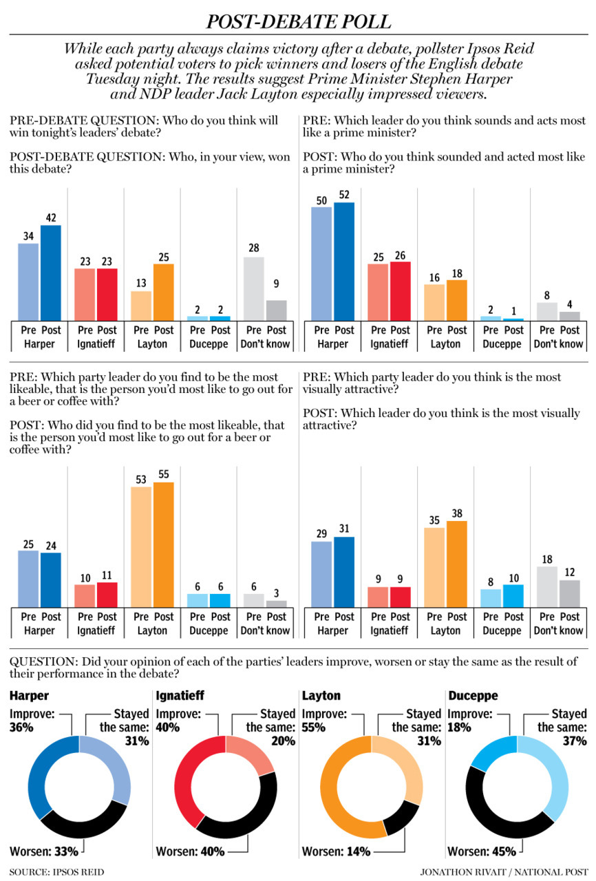 Post-debate poll: Who's likable, attractive, a prime minister?While each party always claims victory after a debate, pollsters Ipsos Reid asked potential voters to pick winners and losers of the English debate Tuesday night. The results suggest Prime Minister Stephen Harper and NDP leader Jack Layton especially impressed people.Harper the target in both languages Graeme Hamilton: The Bloc Québécois is the clear front-runner among the federal parties in Quebec, but you wouldn't have known it from Wednesday night's French-language debate.