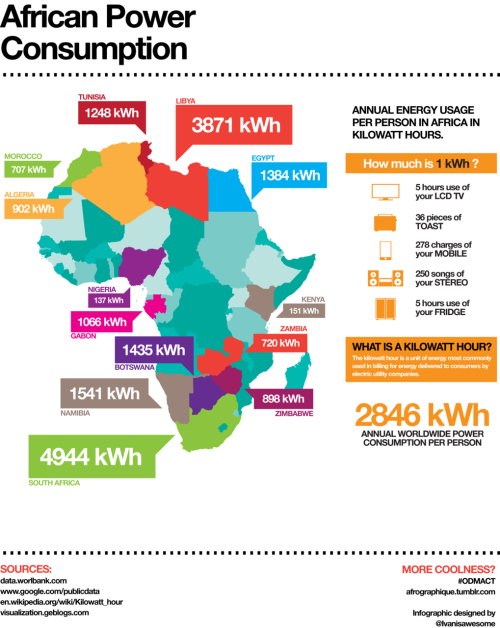 afrographique:  Infographic charting annual power consumption per person across several countries in Africa.