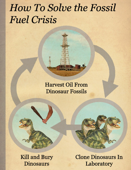 How To Solve The Fossil Fuel Crisis