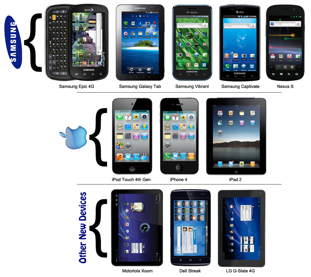 "Apple Sues Samsung, Claims ""Look and Feel"" Too Similar According to representative Kristin Huguet, the general design and icons are blatantly copied from Apple's devices.  Intellectual property, they exclaim! My opinion?  No, they don't look exactly the same.  Don't get me wrong, in a lot of ways, they look very similar.  That is because they are the same type of device.  Smartphone, Tablet PC, whatever you wanna call it. It's a rounded rectangle, usually black and shiny with a colorful screen and bubbly touchpad buttons on it.  You are not the God of all touch devices.  But that's just me. What do you think?"