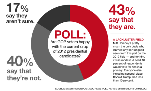 2012 election poll: Nobody's really doing it for GOP voters yet It really sucks to be a GOP voter right now. Despite wide frustration on the right side of the aisle over Barack Obama's policies, nobody appears to be doing the trick for conservative voters, according to this poll by The Washington Post and ABC News. And it gets worse: In a general election, Obama would best the entire field. Only Mitt Romney and Mike Huckabee really get within fighting distance. Tim Pawlenty and Newt Gingrich are 15 points behind. Sarah Palin is 17 points behind, by far the worst showing. source Follow ShortFormBlog