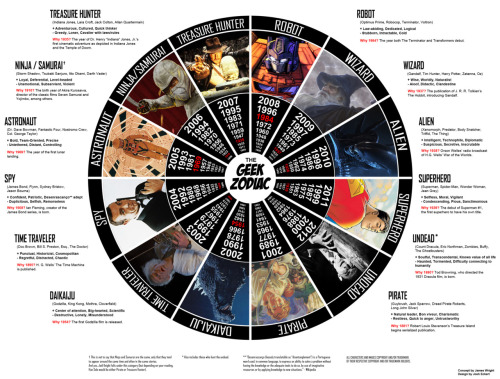 somepg:  LOL!!!!! Geek Zodiac! Source  I'm a freakin' Astronaut … YAY!