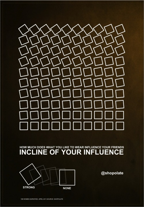 Incline of your influence:  How much does what you like to wear influence your friends purchase? 198 women answered to us how their purchases were influenced by what their friends liked online or in shops…. We better have good friends who knows what fashion is :) If you have questions on this survey (or any others we did) shoot us a tweet @shopolate or leave a comment!