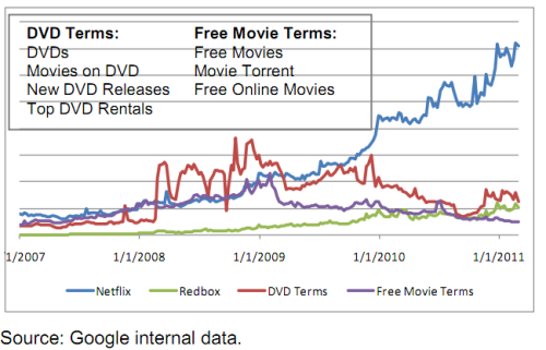 Infographic: Netflix Google Searches Way Up, DVD Searches Down | All Things Digital via /Film