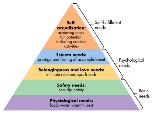 psychology2010:  Maslow's Hierarchy of Needs