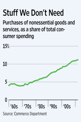 $1.2 trillion: How much Americans spend annually on goods and services they don't absolutely need. (via WSJ)