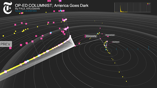 "poptech:  The New York Times' R&D Lab has built a tool that explores the life stories take in the social space  Project Cascade — it's a working title — lets you visualize a cascade as a comprehensive unit; it also allows viewers to zoom in on particular events to see key points in how a story's sharing activity has unfolded. Its side view demonstrates a (relatively) simple timeline of a story's activity; its radar view demonstrates the separation between conversations; and its 3D view essentially marries the two, representing individual threads of conversation in a sharper way. Complex cascades can also be pruned to show only the most influential tweets (what Thorp calls the ""backbone"" of the conversation), and the users who posted them.  We recently spoke to one of the Cascade collaborators, Data Artist in Residence Jer Thorp, who described the project as ""kind of like a medical tool for social networks."""