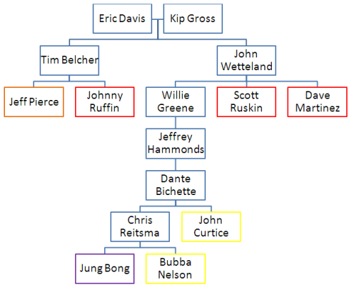 Here is the Eric Davis tree we promised way back, but then forgot about.  We apologize to the anonymous requester.  Davis was traded from Cincinnati, along with Kip Gross, after the 1991 season.  This tree spans 13 years, as Bong last pitched for Cincinatti in 2004 before being released. John Curtice came to Cincinnati from Boston for Dante Bichette in 2000.  He missed all of 2001 with an injury, which subsequently caused him to retire.  He never appeared for any team in the Reds' organization. Bubba Nelson was released by the Reds in 2006.  He spent the next 3 years in the Padres' and Phillies' organizations before leaving baseball.
