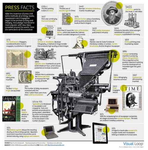 "curiositycounts:  A visual timeline of the ""the press,"" from Gutenberg to the iPad    (via)"