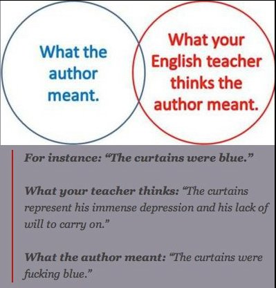 What the author thinks, versus what your teacher thinks.