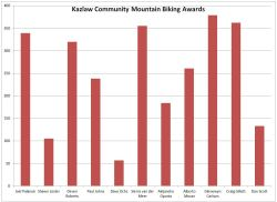 The results are in for the Kazlaw Community Mountain Biking Awards.Congratulations  to Glenowyn Carlson and Craig Gillett for winning entries into BC Bike  Race! Please contact us at info@bcbikerace.com.