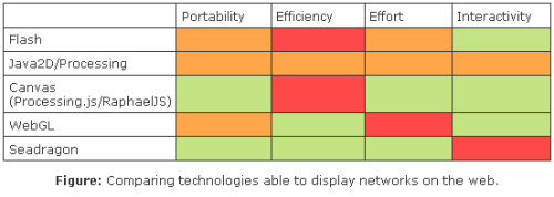 Comparing technologies able to display networks on the web.