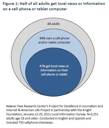 Half of all adults get local news or information on a cell phone or tablet computer. Source: Pew Internet Survey.