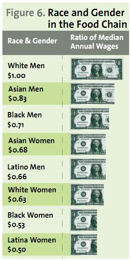 fuckyeahfeminists:  baxtavius:  totheexperts:  image: a comparison of race, gender and the ratio of median annual wages each group receives. White men are at the top with $1, then Asian men with 83 cents, Black Men with 71 cents, Asian Women with 68 cents, then Latino Men with 66 cents, then White Women with 63 cents, then Black Women with 53 cents, then Latina Women with 50 cents]. adailyriot:  …I'm gonna begin making an issue out of this, because few others do… and it's something that needs to be talked about.. Notice how Native Americans are not included. Notice how Native Americans are generally never included in these statistics and/or conversations/discussions of oppression whether that be economic or not. The only reason why there is as much talk about Native issues (particularly cultural appropriation) here on tumblr is because we Natives have stepped up and forced everyone to see that we are still here. But this is no the case in many places. This trend in leaving out Natives effectively allows the public to believe we've died out and/or trivializes our experiences on the off chance there is some discussion. I am glad that light is being shed on the oppression (economic or otherwise) of blacks, asian, and latin@s… but I refuse to be silent when I see these kinds of things. Sometimes it's just as much about what's left out of the 'picture' as we is left in.   Reblogging again because all of this is super important.  reblogging because this commentary should be spread.  Reblogging because this is important.  As a native american, I feel incredibly under-represented.