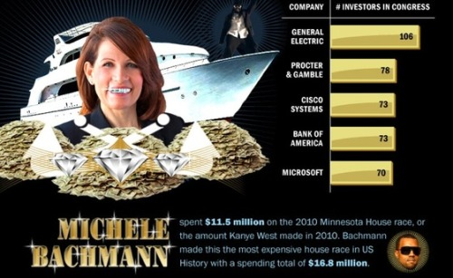Michele Bachmann raked in more than Kanye West last year (INFOGRAPHIC)  That's right, folks. Unbelievable, but true: The kooky congresswoman from Minnesota pulled in more dough that the country's top rapper, and we've got an iced-out infographic to illustrate it.