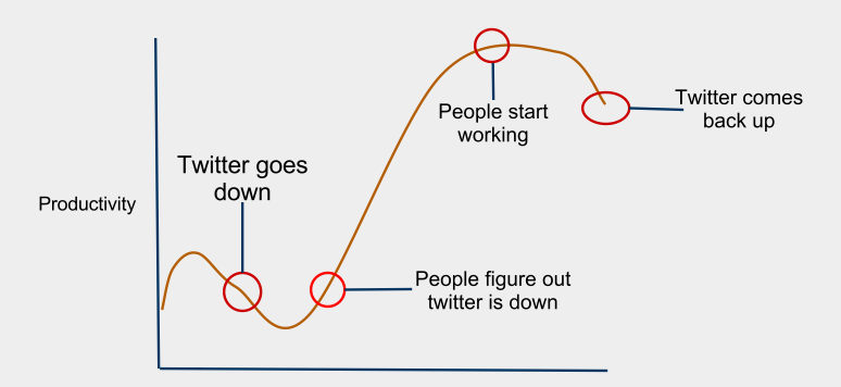 Today Twitter briefly went down above is a time graph for productivity amongst twitter users. Yes this is absolutely a scientific study… Ok maybe its not.