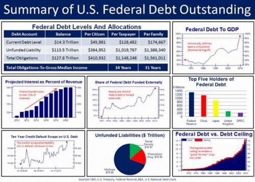 US Debt looks pretty bad…