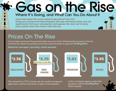 GAS ON THE RISE [INFOGRAPHIC] Everyone is feeling the pinch at the gas pump, even the hybrid driver.  So, what can the average consumer do to get the most bang for their buck at the pump?  Explore this infographic further to find out.   (Click on the infographic ABOVE to learn more.) Via  Column Five  for AutoMD