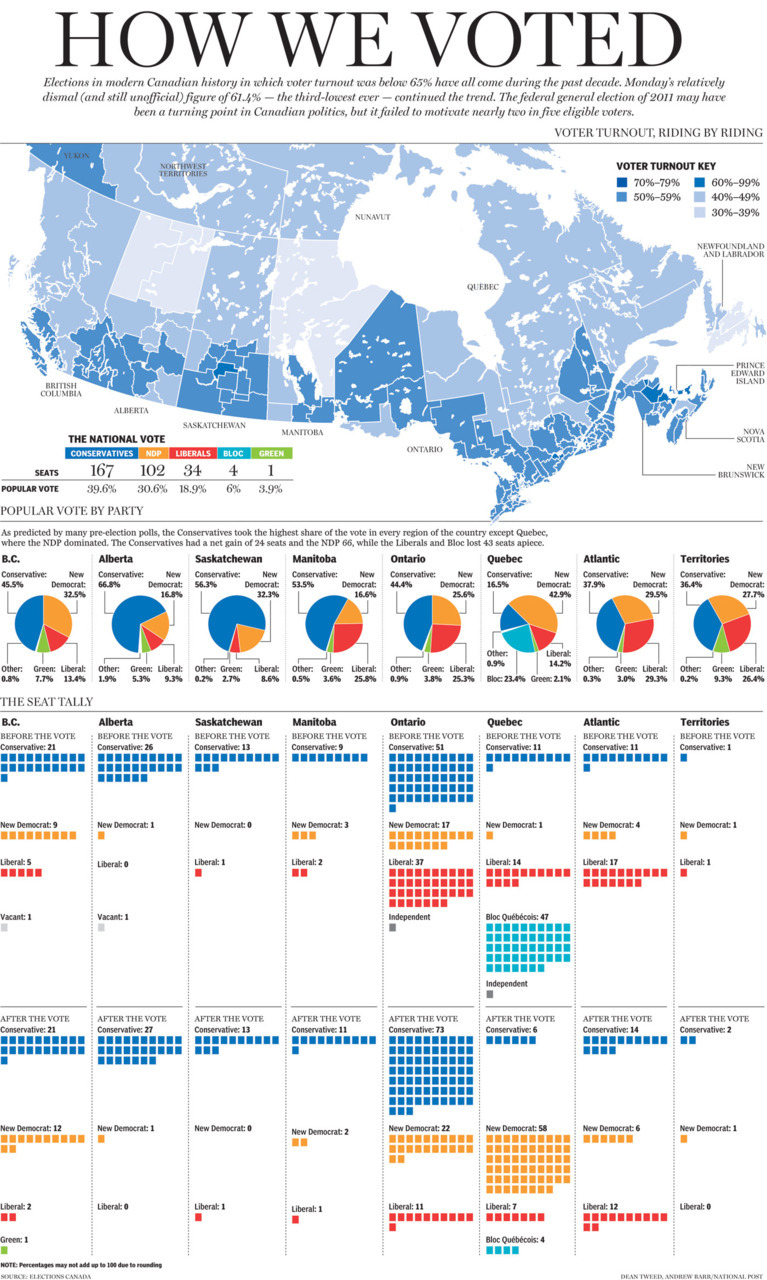 Infographics: How we voted, province-by-provinceElections in modern Canadian history in which turnout was below 65% have all come during the past decade. Monday's relatively dismal (and still unofficial) figure of 61.4% — the third-lowest ever — continued the trend. The federal election of 2011 may have been a turning point in Canadian politics, but it failed to motivate nearly two in five eligible voters.