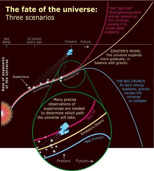 gjmueller:   Fate of the universe. Three scenarios: Einstein's model, General Relativity (current cosmological model) The Big Rip The Big Crunch Source: fate of the universe: three scenarios, unsourced :/  via scienceisbeauty