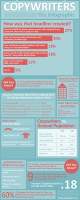 Copywriters: The Infographic