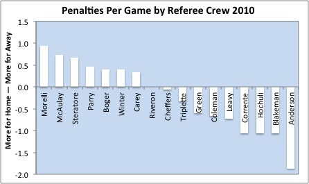Penalties Per Game by Referee Crew 2010 by Home Away