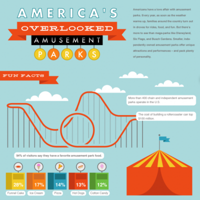 Summer thrills: America's overlooked amusement parks [infographic]   With April showers finally behind us, folks are no doubt ready for the clouds to break and the sun to shine. Summer's just around the corner, and for plenty of people the season means a favorite American pastime: a trip to the local amusement park. (Click on the onfographic ABOVE to learn more.) Via  Column Five  for QuickBooks