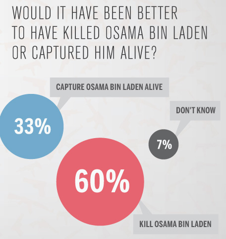 ilovecharts:  America's Response to the Mission to Take Down Bin Laden. Click through for more.