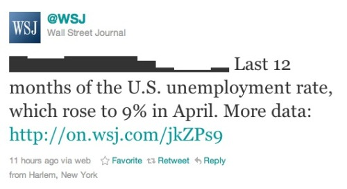 Tweet of the day: Okay, the WSJ is doing infographics in tweets now. We need to up our game. Zach Seward of the WSJ says they used this tool to make it. So, how soon will it be until Twitter supports Chartwell? (via Charles Apple)