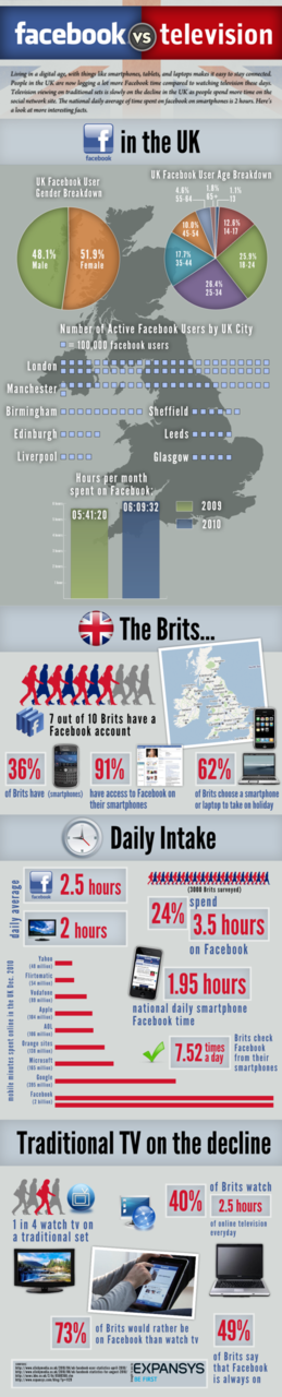 Facebook vs TV in the UK