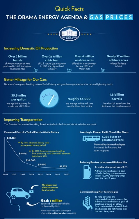 "A section of the new Energy Agenda Infographic from the White House blog. Click through to see the graphic in full and read the President's remarks from Friday's trip to a factory in Indiana highlighted as an example of economic recovery. Bonus! Some sage advice offered from Jesse Lee, ""check it out below, or download it, print it, send it to your family, or hang it on your wall to add a splash of color."" Economic recovery news AND decorating tips all in one spot! Who could ask for anything more?"