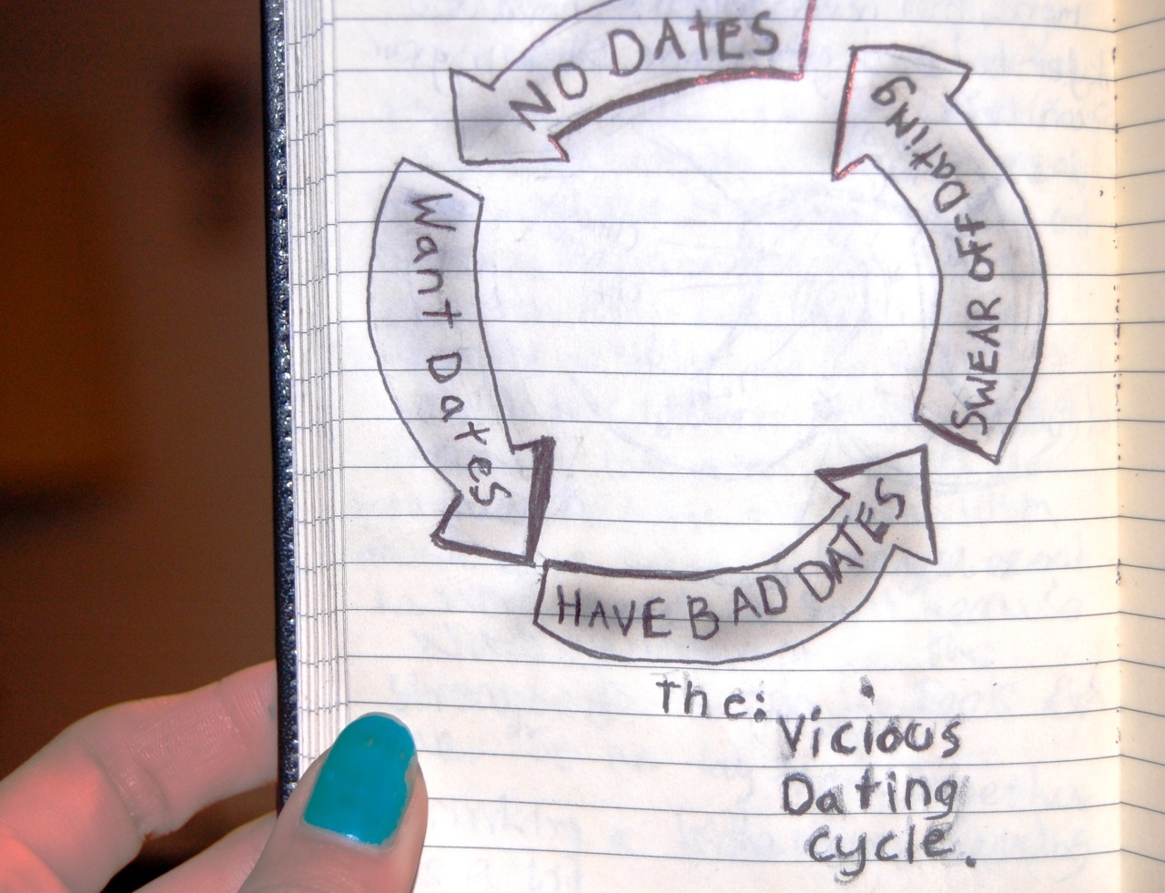 the vicious dating cycle. -jessicalikesphotos