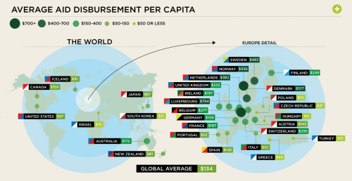curiositycounts:  The Golden Age of Giving – which countries give the most foreign aid.