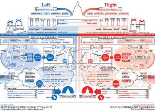 okthisisnotablog:  I'm more on the left government. Where do you fall? :) (Click the picture for a better view)