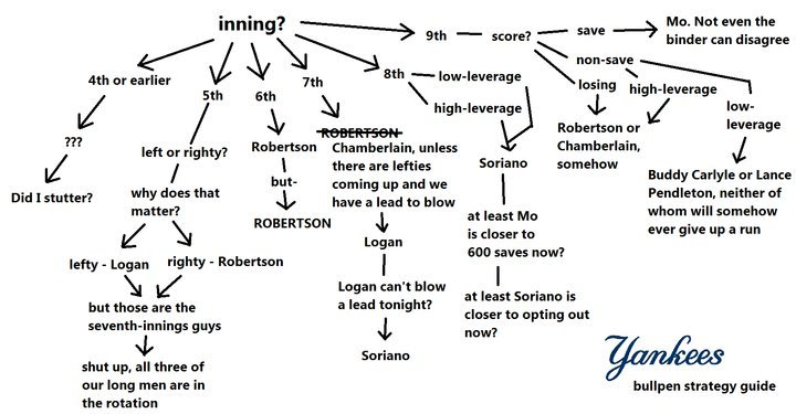 How the New York Yankees manage the bullpen (via River Ave Blues via ?)