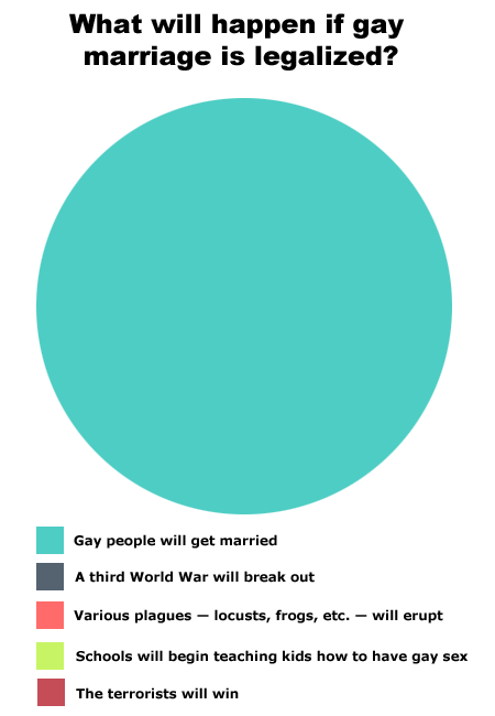 Best pie chart…practically ever.
