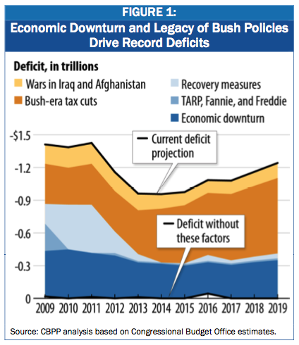 So what's driving the US budget deficit for the foreseeable future? GOP tax cuts, GOP wars, GOP-fueled recession. What won't be bankrupting us for the next decade? That tiny blue sliver that represents everything the Obama administration's done to try and right the economy. Kevin Drum breaks it all down for you.