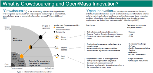 What is crowdsourcing and open/mass innovation?
