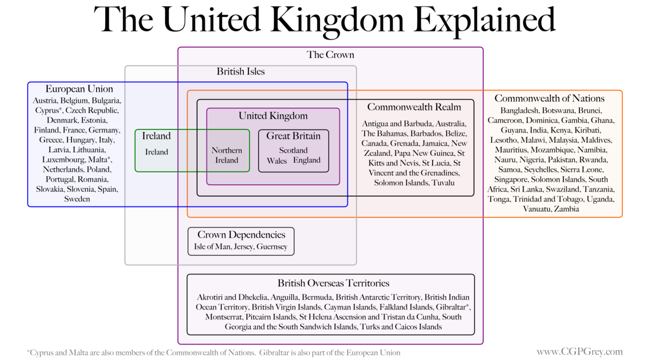 'The United Kingdom Explained' via Grey's Blog