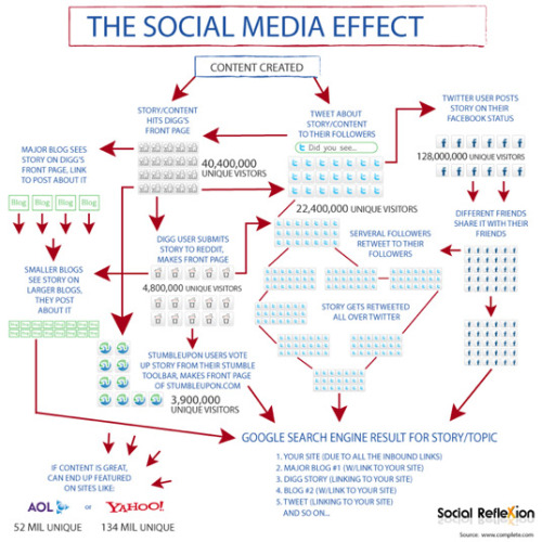 (via Infographic: The Social Media Effect | Digital Buzz Blog)