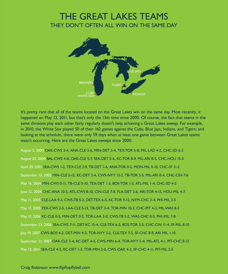 For the first time since Sept. 21, 2007, all of the Great Lakes teams won on Friday.