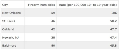 Oakland 3rd in nation for youth firearm murder rate Four years ago, Oakland preteens and teens were statistically more  likely to die in a firearm homicide than kids in nearly all other major  U.S. cities. On Friday, the Centers for Disease Control and Prevention released a  report on firearm deaths in metropolitan areas [PDF] in 2006  and 2007, the most recent data available. Only New Orleans and St. Louis  had higher rates of 10- to 19-year-olds killed by gunfire during those  years. Oakland's overall homicide numbers have dropped in recent years,  though it is unknown how this has changed the city's rate of youth  firearm homicides. Above are the raw numbers* for the five highest annual rates of  preteen and teen firearm murder in 2006 and 2007. Read more
