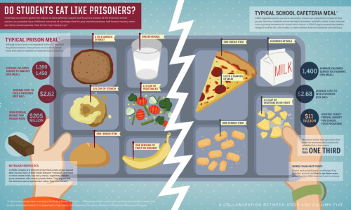 ladyinspain:  GOOD: Do Students Eat Like Prisoners?