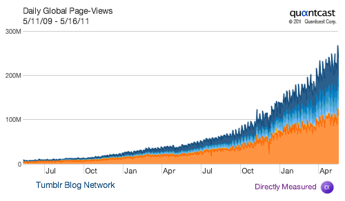 joshuanguyen:  staff:  Whoa! Yesterday we jumped past 250M pageviews a day. Orange is US traffic.  Did I mention that Tumblr engineering has a bunch of crazy lunatics cooking up all sorts of mad tools to handle the scaling and growth? Oh, and we're hiring - so if you're a crazy lunatic who's keen to wrestle some really really interesting technology challenges - come have a look!