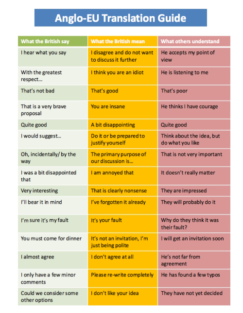 Anglo-EU Translation Guide