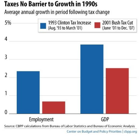 "via Ezra Klein:    The causal story off that graph is something like ""in the '90s, bringing down the deficit through a balanced mix of tax increases and spending cuts was a net positive for growth."" The correlation story off that graph is ""the '90s were a good time for the global economy, and Clinton's economic management was, at best, a small part of the decade's successes."" The obviously wrong stories are ""tax increases are incompatible with growth"" and ""Bush's management of the economy was successful."" And yet those are the stories that best fit the policies both parties are proposing today. At least when it comes to taxes, both the Obama White House and the GOP are closer to George W. Bush's approach than to Bill Clinton's. The GOP thinks all of the Clinton-era tax rates were too high and all of the Bush tax cuts should be made permanent while the Obama administration says that most of the Clinton-era tax rates were too high and the vast majority of the Bush tax cuts should be made permanent, the exception being the cuts for income over $250,000."