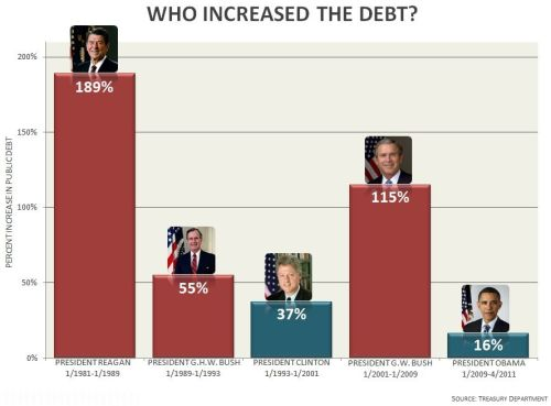 azspot:  Who increased the debt?