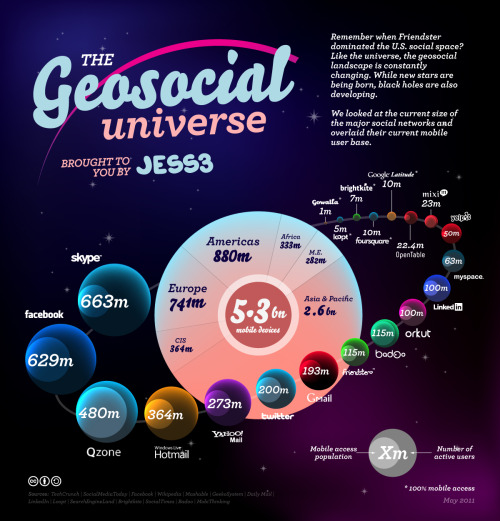 barbarars: (via JESS3 Labs - The Geosocial Universe 2.0)