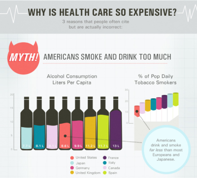 "Myth busted!   Prevention and price transparency could both be improved in the US. Stopping a health problem early can save thousands down the road. Also, according to this infographic, ""knowing where our money is going would make everything cheaper."" Opening people's eyes to bogus processing fees and excess spending.  Via Daily Infographic"