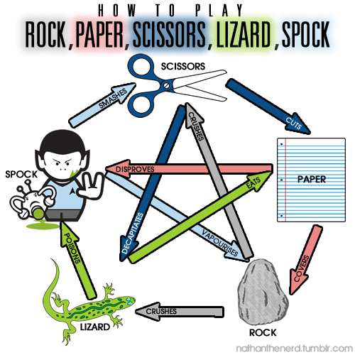 mylesb:  Rock, Paper, Scissors, Lizard, Spock.